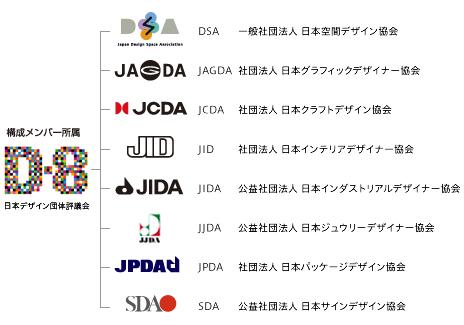 D-8組織図